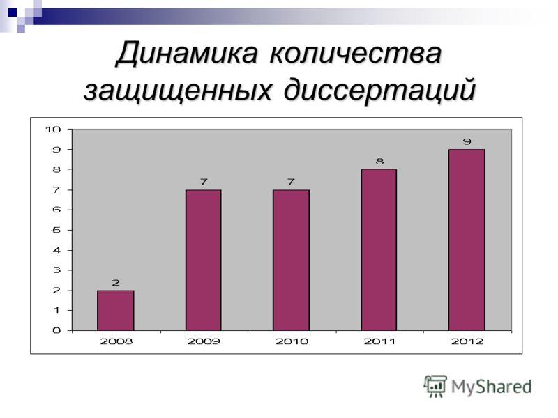 Динамика количества защищенных диссертаций