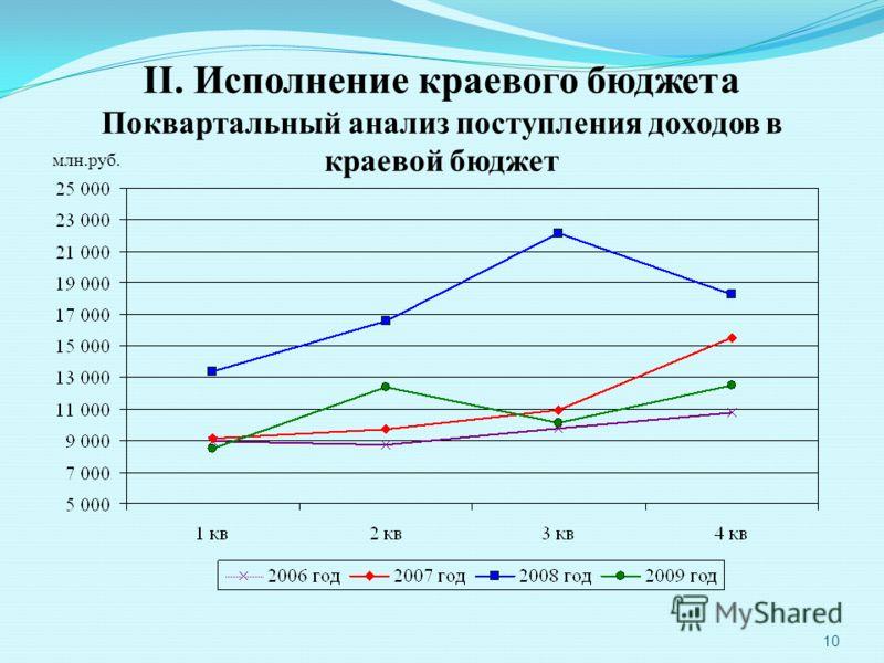 10 II. Исполнение краевого бюджета Поквартальный анализ поступления доходов в краевой бюджет млн.руб.