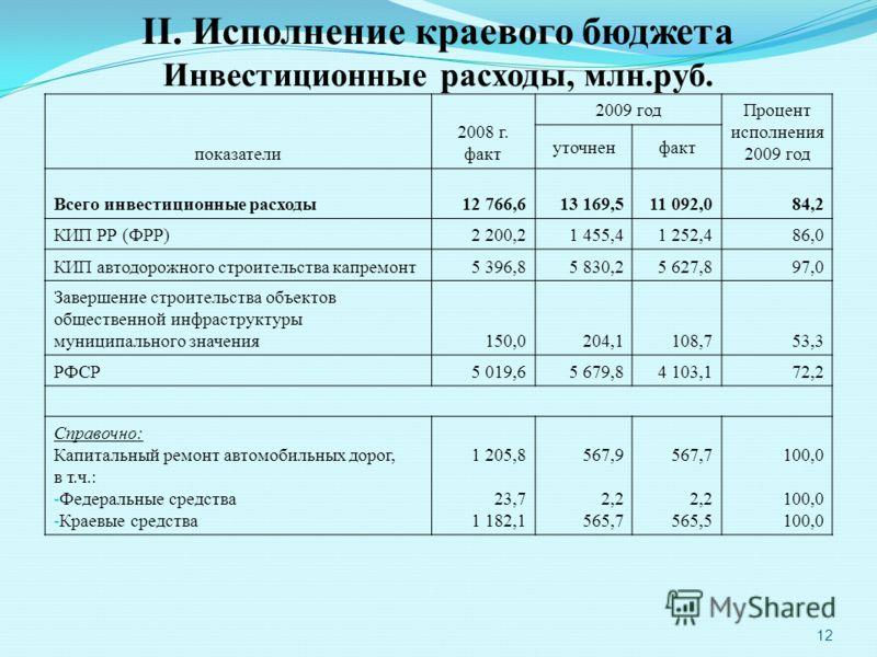 12 II. Исполнение краевого бюджета Инвестиционные расходы, млн.руб. показатели 2008 г. факт 2009 год Процент исполнения 2009 год уточненфакт Всего инвестиционные расходы12 766,613 169,511 092,084,2 КИП РР (ФРР)2 200,21 455,41 252,486,0 КИП автодорожн