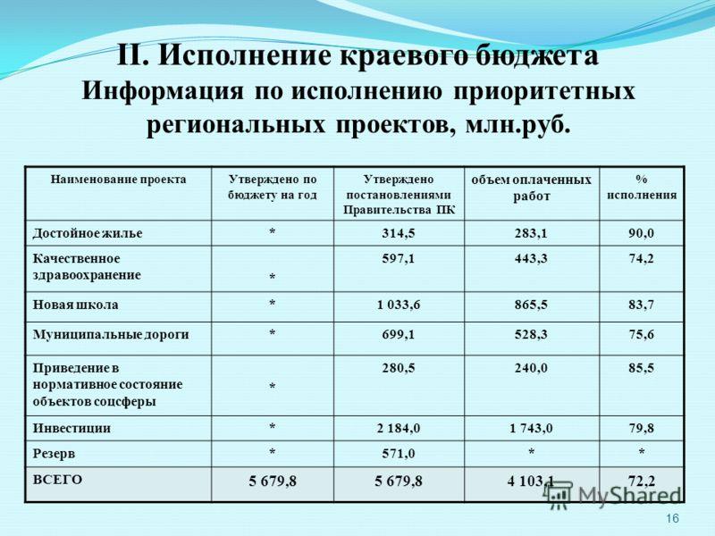 16 II. Исполнение краевого бюджета Информация по исполнению приоритетных региональных проектов, млн.руб. Наименование проектаУтверждено по бюджету на год Утверждено постановлениями Правительства ПК объем оплаченных работ % исполнения Достойное жилье*