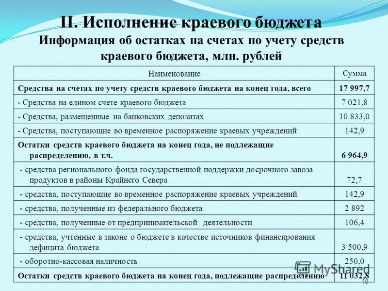 18 II. Исполнение краевого бюджета Информация об остатках на счетах по учету средств краевого бюджета, млн. рублей Наименование Сумма Средства на счетах по учету средств краевого бюджета на конец года, всего17 997,7 - Средства на едином счете краевог