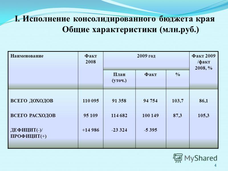 4 I. Исполнение консолидированного бюджета края Общие характеристики (млн.руб.) НаименованиеФакт 2008 2009 годФакт 2009 /факт 2008, % План (уточ.) Факт% ВСЕГО ДОХОДОВ ВСЕГО РАСХОДОВ ДЕФИЦИТ(-)/ ПРОФИЦИТ(+) 110 095 95 109 +14 986 91 358 114 682 -23 32