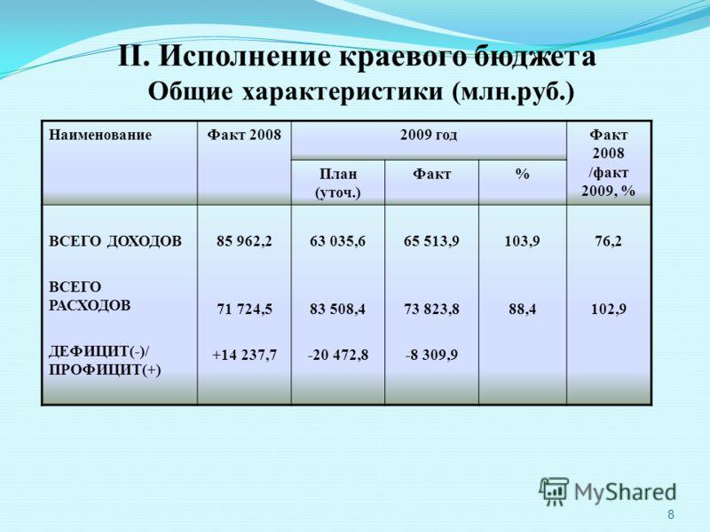 8 II. Исполнение краевого бюджета Общие характеристики (млн.руб.) НаименованиеФакт 20082009 годФакт 2008 /факт 2009, % План (уточ.) Факт% ВСЕГО ДОХОДОВ ВСЕГО РАСХОДОВ ДЕФИЦИТ(-)/ ПРОФИЦИТ(+) 85 962,2 71 724,5 +14 237,7 63 035,6 83 508,4 -20 472,8 65