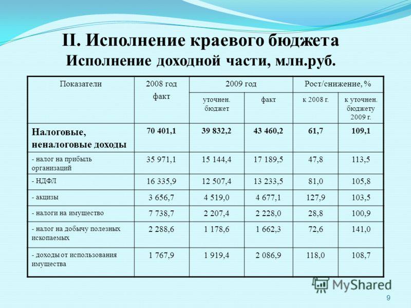 9 II. Исполнение краевого бюджета Исполнение доходной части, млн.руб. Показатели2008 год факт 2009 годРост/снижение, % уточнен. бюджет фактк 2008 г.к уточнен. бюджету 2009 г. Налоговые, неналоговые доходы 70 401,139 832,243 460,261,7109,1 - налог на