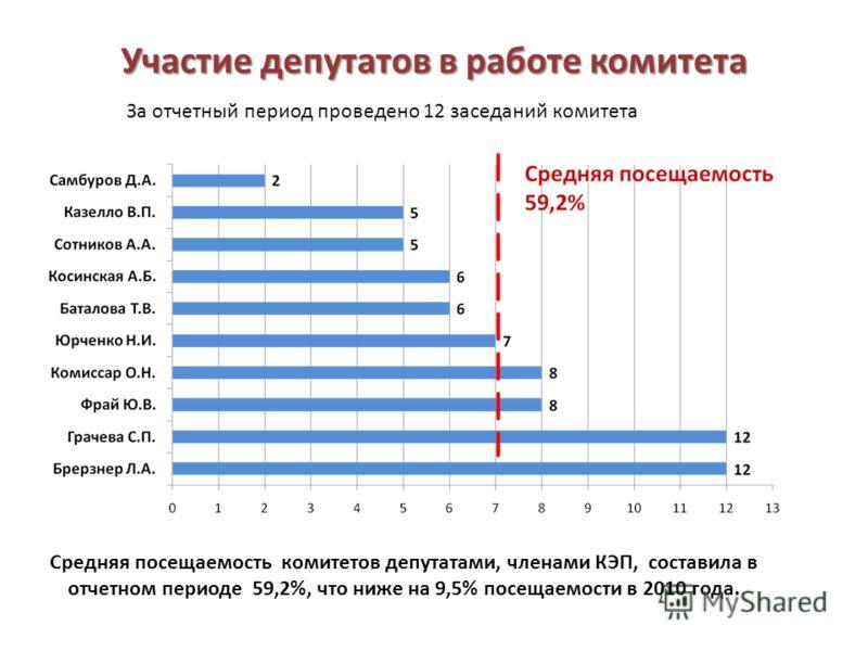 Участие депутатов в работе комитета Средняя посещаемость комитетов депутатами, членами КЭП, составила в отчетном периоде 59,2%, что ниже на 9,5% посещаемости в 2010 года. За отчетный период проведено 12 заседаний комитета