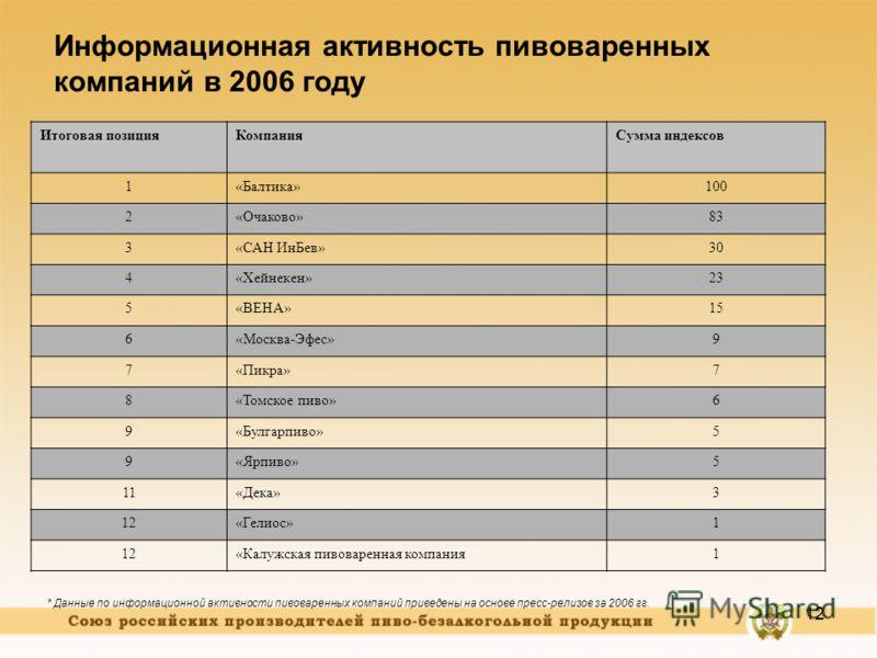 12 Информационная активность пивоваренных компаний в 2006 году * Данные по информационной активности пивоваренных компаний приведены на основе пресс-релизов за 2006 гг. Итоговая позицияКомпанияСумма индексов 1«Балтика»100 2«Очаково»83 3«САН ИнБев»30