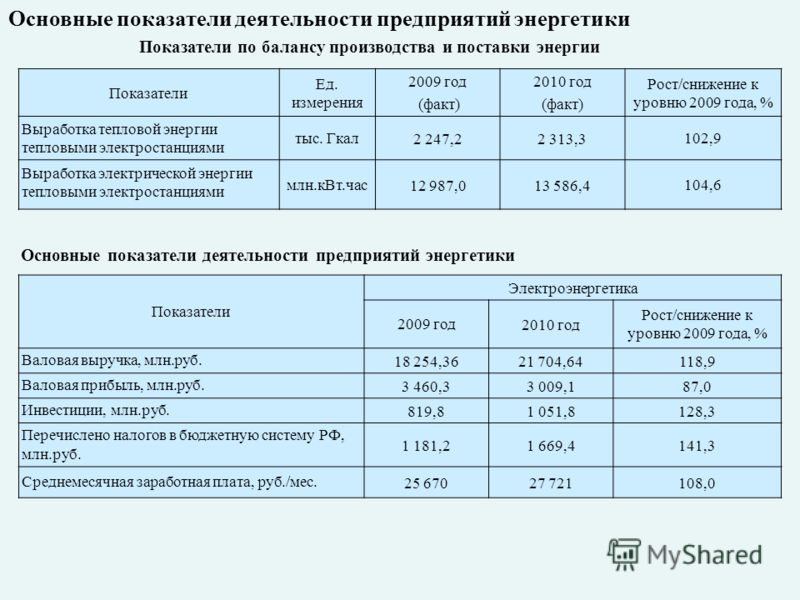 Показатели Электроэнергетика 2009 год2010 год Рост/снижение к уровню 2009 года, % Валовая выручка, млн.руб. 18 254,3621 704,64118,9 Валовая прибыль, млн.руб. 3 460,33 009,187,0 Инвестиции, млн.руб. 819,81 051,8128,3 Перечислено налогов в бюджетную си