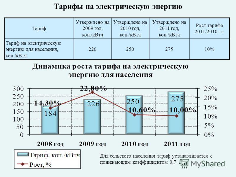 Тариф Утверждено на 2009 год, коп./кВтч Утверждено на 2010 год, коп./кВтч Утверждено на 2011 год, коп./кВтч Рост тарифа 2011/2010 г.г. Тариф на электрическую энергию для населения, коп./кВтч 22625027510% Для сельского населения тариф устанавливается