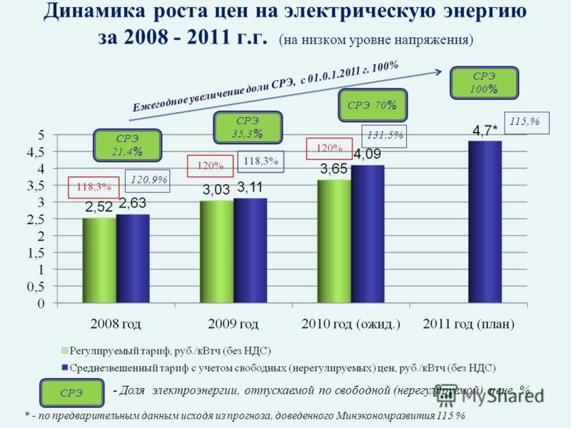 Динамика роста цен на электрическую энергию за 2008 - 2011 г.г. (на низком уровне напряжения) - Доля электроэнергии, отпускаемой по свободной (нерегулируемой) цене, % СРЭ 21,4 % СРЭ 70 % СРЭ 35,3 % СРЭ 100 % СРЭ Ежегодное увеличение доли СРЭ, с 01.0.
