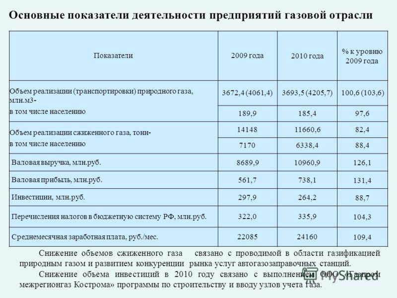 Показатели2009 года2010 года % к уровню 2009 года Объем реализации (транспортировки) природного газа, млн.м3- в том числе населению 3672,4 (4061,4)3693,5 (4205,7)100,6 (103,6) 189,9185,497,6 Объем реализации сжиженного газа, тонн- в том числе населен