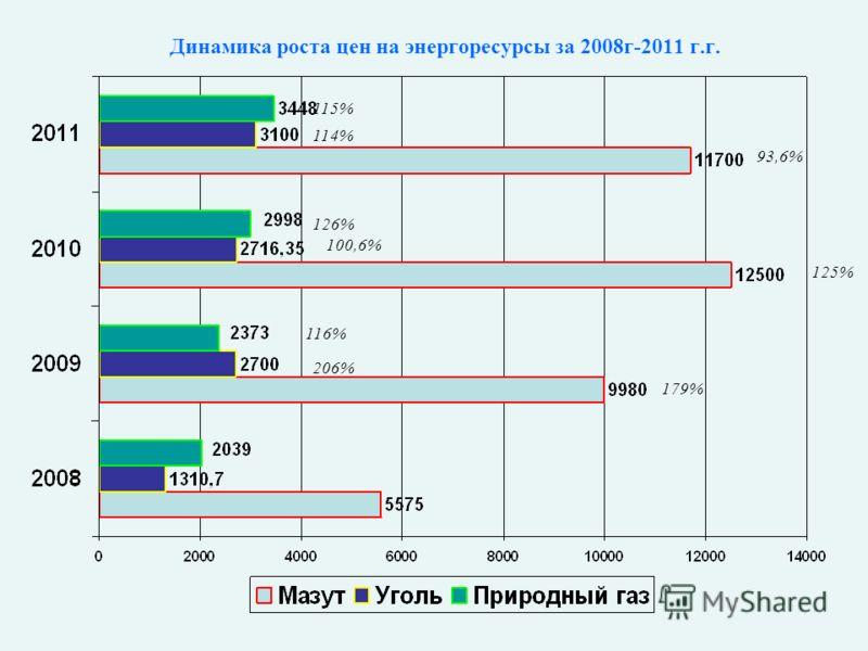 Динамика роста цен на энергоресурсы за 2008г-2011 г.г. 179% 125% 206% 100,6% 126% 116% 93,6% 114% 115%