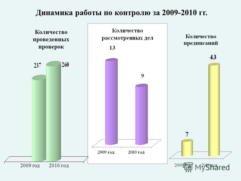 Динамика работы по контролю за 2009-2010 гг. Количество проведенных проверок 2010 год2009 год