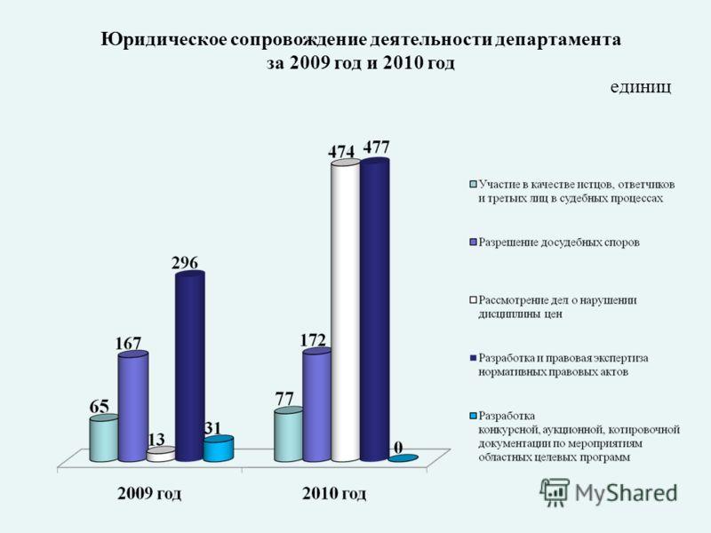 Юридическое сопровождение деятельности департамента за 2009 год и 2010 год единиц