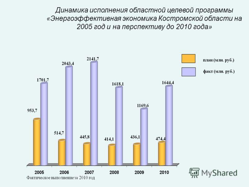 Динамика исполнения областной целевой программы «Энергоэффективная экономика Костромской области на 2005 год и на перспективу до 2010 года»
