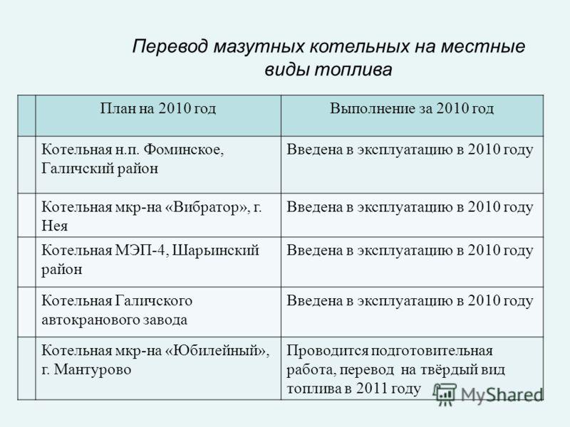Перевод мазутных котельных на местные виды топлива План на 2010 годВыполнение за 2010 год Котельная н.п. Фоминское, Галичский район Введена в эксплуатацию в 2010 году Котельная мкр-на «Вибратор», г. Нея Введена в эксплуатацию в 2010 году Котельная МЭ