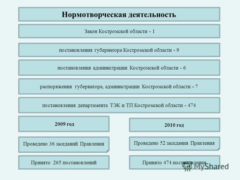 Проведено 52 заседания Правления Проведено 36 заседаний Правления Принято 265 постановленийПринято 474 постановления постановления губернатора Костромской области - 9 постановления администрации Костромской области - 6 распоряжения губернатора, админ