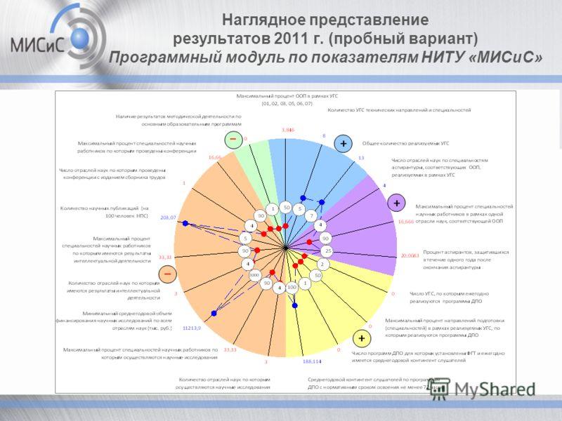 Наглядное представление результатов 2011 г. (пробный вариант) Программный модуль по показателям НИТУ «МИСиС»