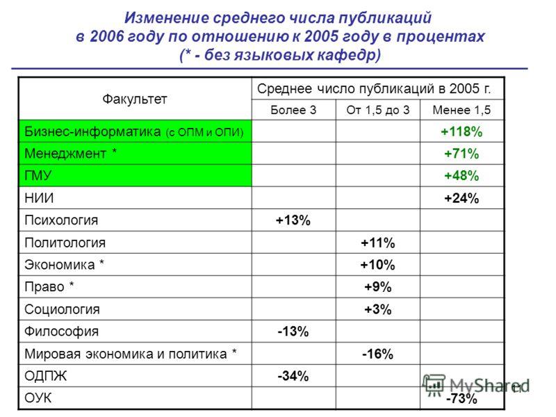 11 Изменение среднего числа публикаций в 2006 году по отношению к 2005 году в процентах (* - без языковых кафедр) Факультет Среднее число публикаций в 2005 г. Более 3От 1,5 до 3Менее 1,5 Бизнес-информатика (с ОПМ и ОПИ) +118% Менеджмент * +71% ГМУ +4