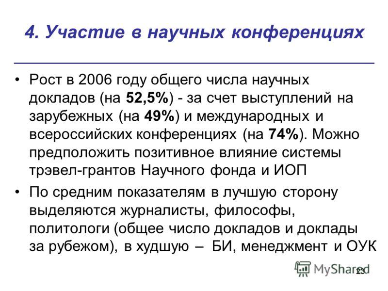 23 4. Участие в научных конференциях Рост в 2006 году общего числа научных докладов (на 52,5%) - за счет выступлений на зарубежных (на 49%) и международных и всероссийских конференциях (на 74%). Можно предположить позитивное влияние системы трэвел-гр