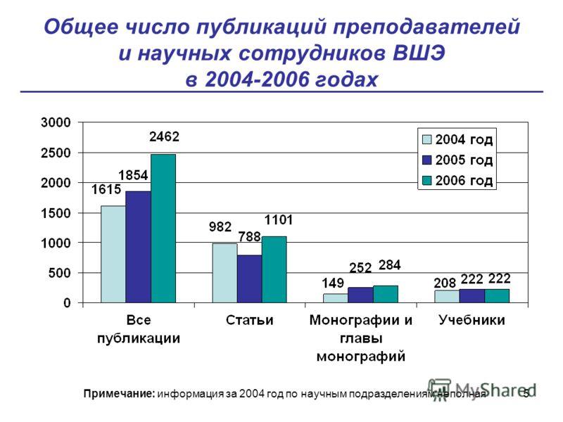 5 Общее число публикаций преподавателей и научных сотрудников ВШЭ в 2004-2006 годах Примечание: информация за 2004 год по научным подразделениям неполная