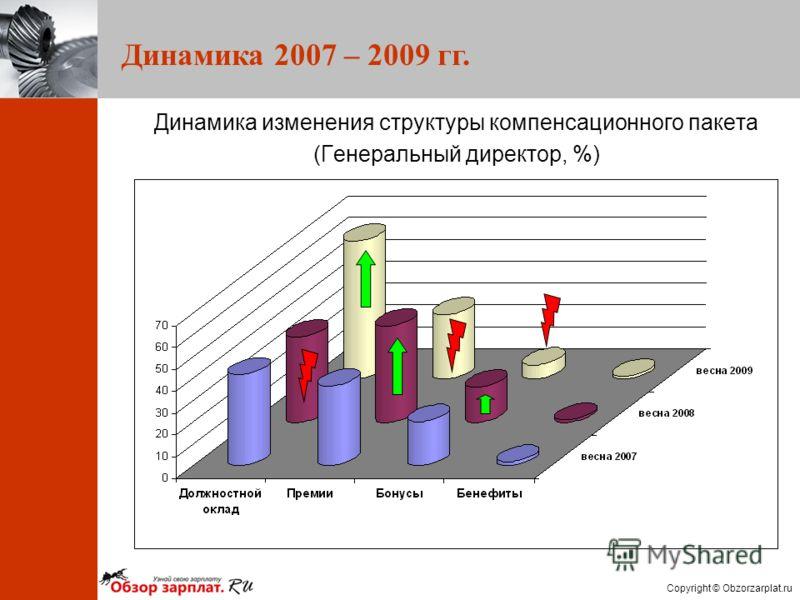 Copyright © Obzorzarplat.ru Динамика 2007 – 2009 гг. Динамика изменения структуры компенсационного пакета (Генеральный директор, %)
