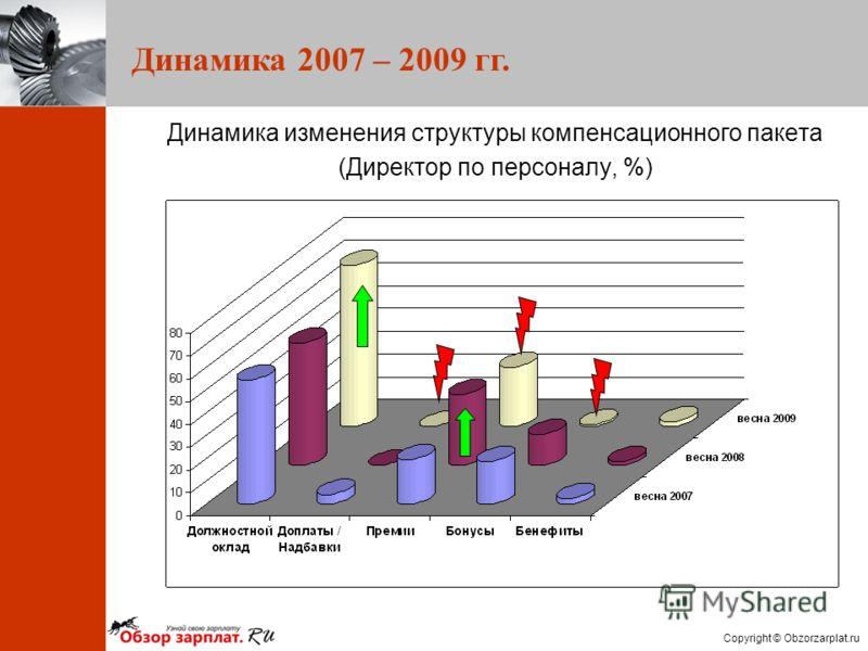 Copyright © Obzorzarplat.ru Динамика 2007 – 2009 гг. Динамика изменения структуры компенсационного пакета (Директор по персоналу, %)