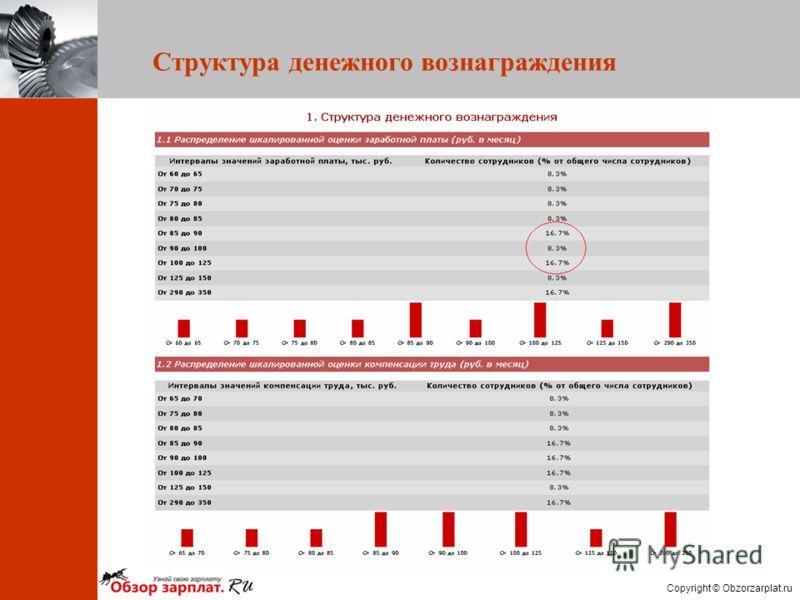 Copyright © Obzorzarplat.ru Структура денежного вознаграждения