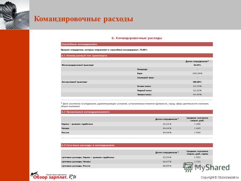 Copyright © Obzorzarplat.ru Командировочные расходы