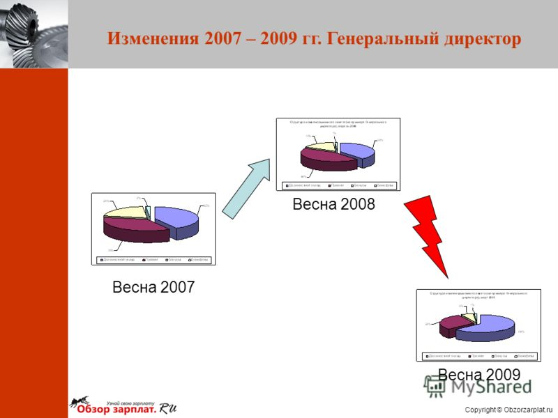 Copyright © Obzorzarplat.ru Изменения 2007 – 2009 гг. Генеральный директор Весна 2008 Весна 2009 Весна 2007