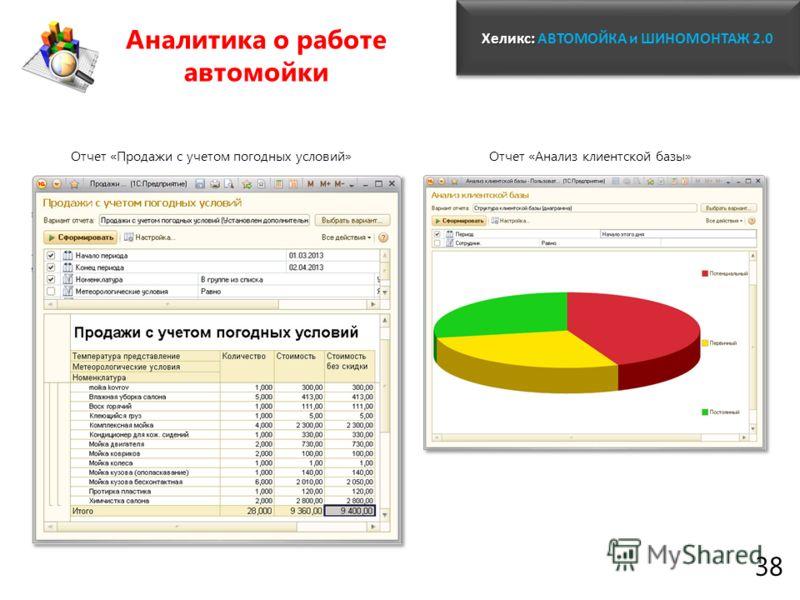 Хеликс: Хеликс: АВТОМОЙКА и ШИНОМОНТАЖ 2.0 38 Аналитика о работе автомойки Отчет «Анализ клиентской базы»Отчет «Продажи с учетом погодных условий»