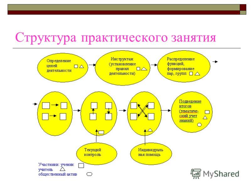 Структура практического занятия