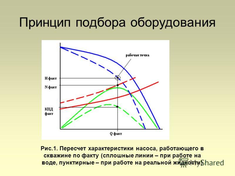 Принцип подбора оборудования Рис.1. Пересчет характеристики насоса, работающего в скважине по факту (сплошные линии – при работе на воде, пунктирные – при работе на реальной жидкости)