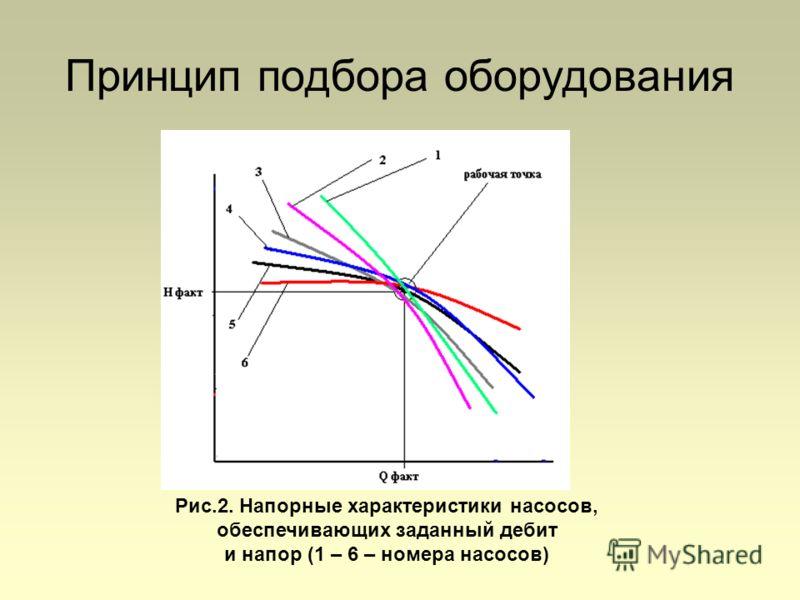 Рис.2. Напорные характеристики насосов, обеспечивающих заданный дебит и напор (1 – 6 – номера насосов) Принцип подбора оборудования