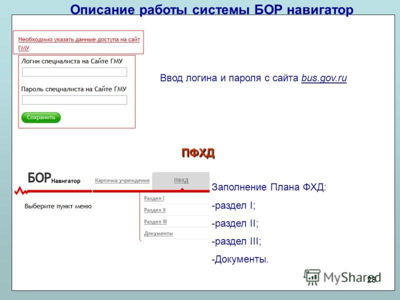Описание работы системы БОР навигатор 28 Ввод логина и пароля с сайта bus.gov.ru ПФХД Заполнение Плана ФХД: -раздел I; -раздел II; -раздел III; -Документы.