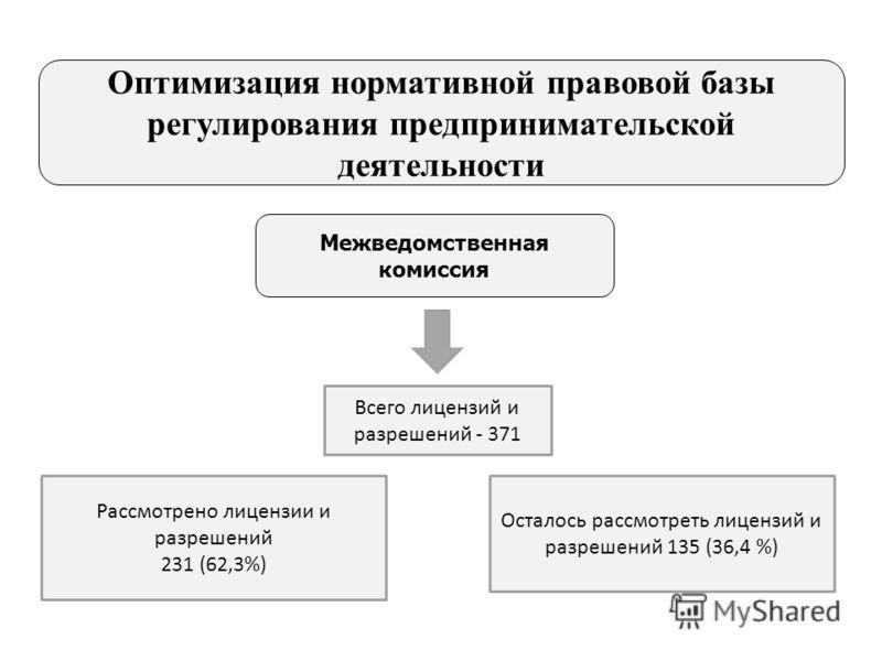Межведомственная комиссия Рассмотрено лицензии и разрешений 231 (62,3%) Осталось рассмотреть лицензий и разрешений 135 (36,4 %) Оптимизация нормативной правовой базы регулирования предпринимательской деятельности Всего лицензий и разрешений - 371