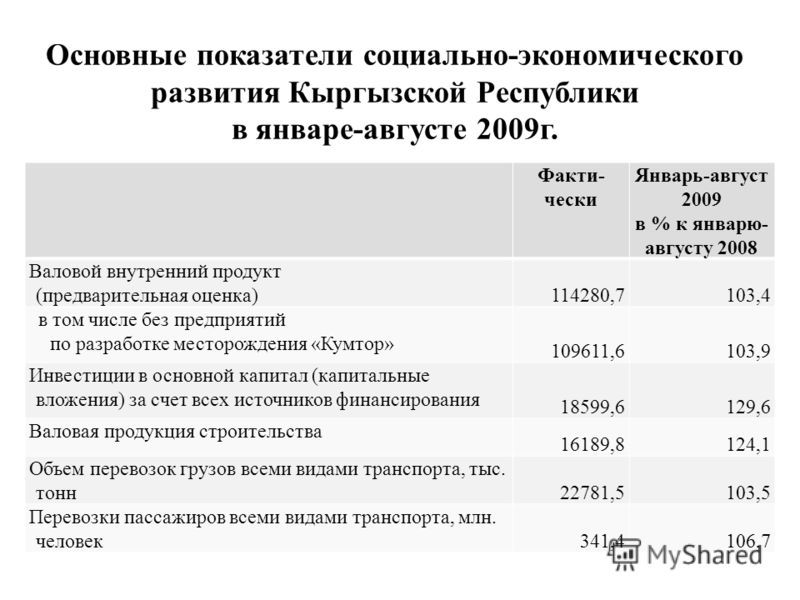 Основные показатели социально-экономического развития Кыргызской Республики в январе-августе 2009г. Факти- чески Январь-август 2009 в % к январю- августу 2008 Валовой внутренний продукт (предварительная оценка) 114280,7103,4 в том числе без предприят