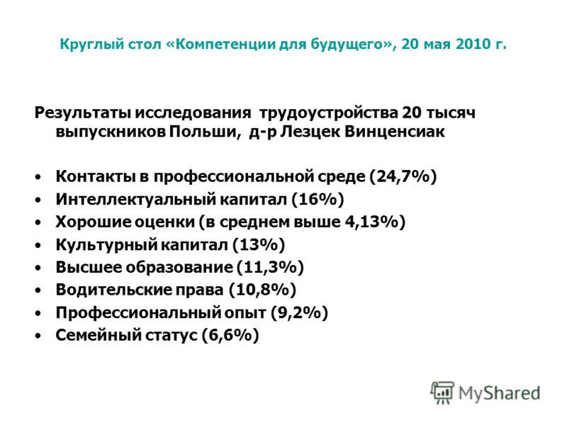 Результаты исследования трудоустройства 20 тысяч выпускников Польши, д-р Лезцек Винценсиак Контакты в профессиональной среде (24,7%) Интеллектуальный капитал (16%) Хорошие оценки (в среднем выше 4,13%) Культурный капитал (13%) Высшее образование (11,