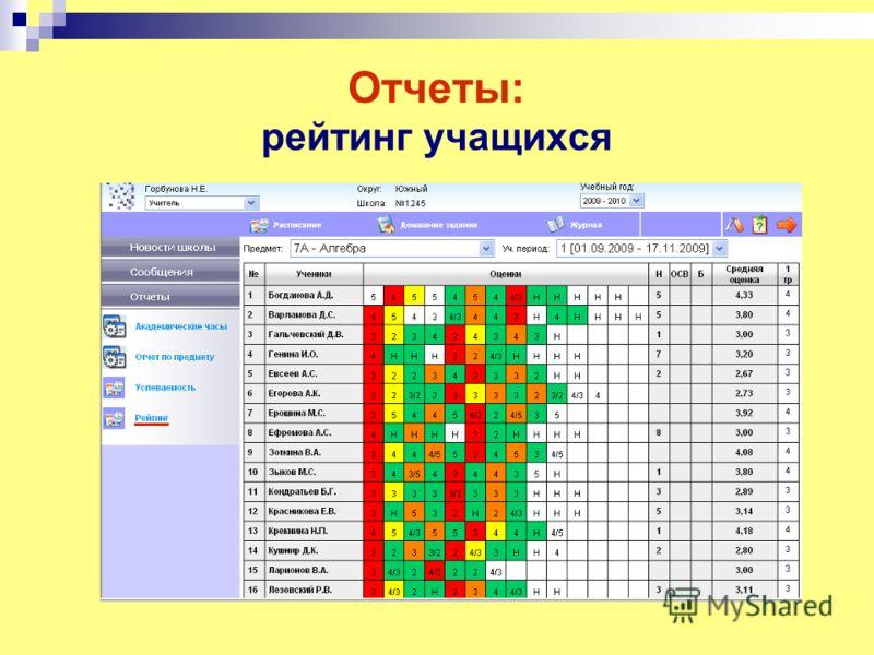 Отчеты: рейтинг учащихся