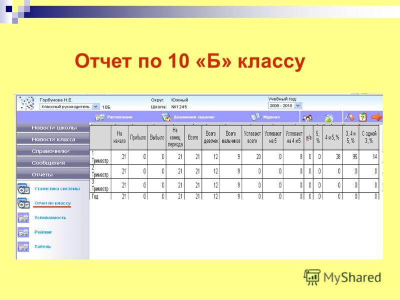 Отчет по 10 «Б» классу