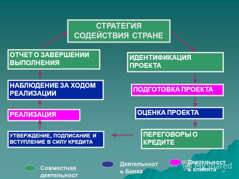 9 РЕАЛИЗАЦИЯ СТРАТЕГИЯ СОДЕЙСТВИЯ СТРАНЕ ОТЧЕТ О ЗАВЕРШЕНИИ ВЫПОЛНЕНИЯ ПОДГОТОВКА ПРОЕКТА ИДЕНТИФИКАЦИЯ ПРОЕКТА ОЦЕНКА ПРОЕКТА ПЕРЕГОВОРЫ О КРЕДИТЕ УТВЕРЖДЕНИЕ, ПОДПИСАНИЕ И ВСТУПЛЕНИЕ В СИЛУ КРЕДИТА Совместная деятельност ь Деятельност ь клиента Дея