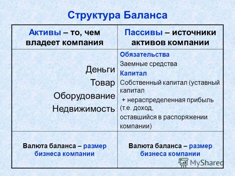 Структура Баланса Активы – то, чем владеет компания Пассивы – источники активов компании Деньги Товар Оборудование Недвижимость Обязательства Заемные средства Капитал Собственный капитал (уставный капитал + нераспределенная прибыль (т.е. доход, остав