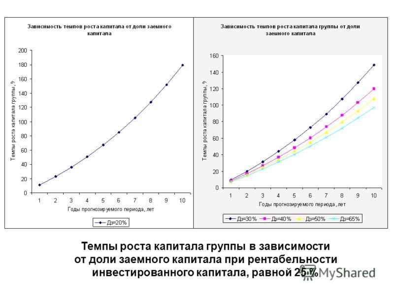 Темпы роста капитала группы в зависимости от доли заемного капитала при рентабельности инвестированного капитала, равной 25 %