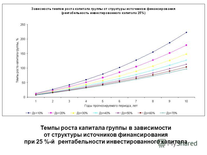 Темпы роста капитала группы в зависимости от структуры источников финансирования при 25 %-й рентабельности инвестированного капитала