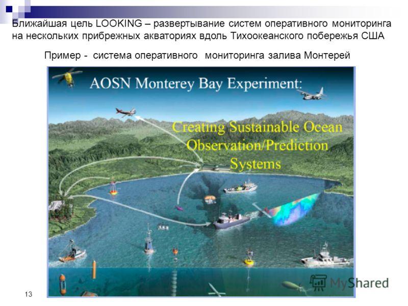 13 Ближайшая цель LOOKING – развертывание систем оперативного мониторинга на нескольких прибрежных акваториях вдоль Тихоокеанского побережья США Пример - система оперативного мониторинга залива Монтерей