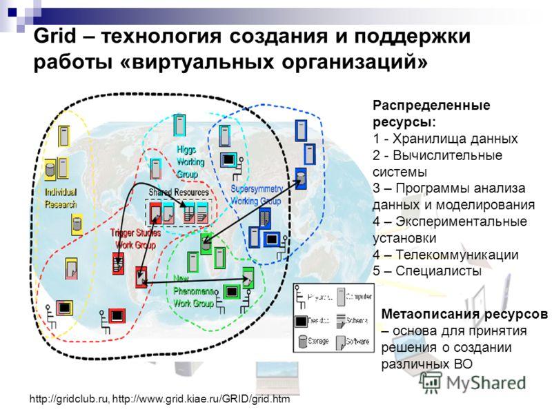 Grid – технология создания и поддержки работы «виртуальных организаций» http://gridclub.ru, http://www.grid.kiae.ru/GRID/grid.htm Распределенные ресурсы: 1 - Хранилища данных 2 - Вычислительные системы 3 – Программы анализа данных и моделирования 4 –