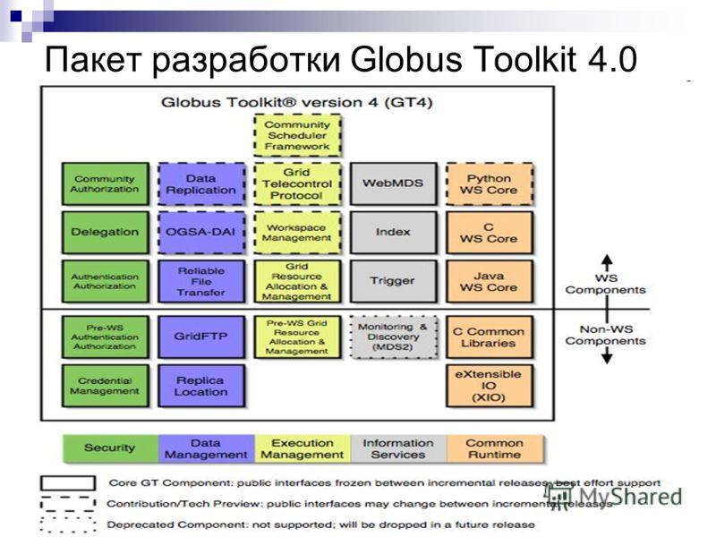 Пакет разработки Globus Toolkit 4.0