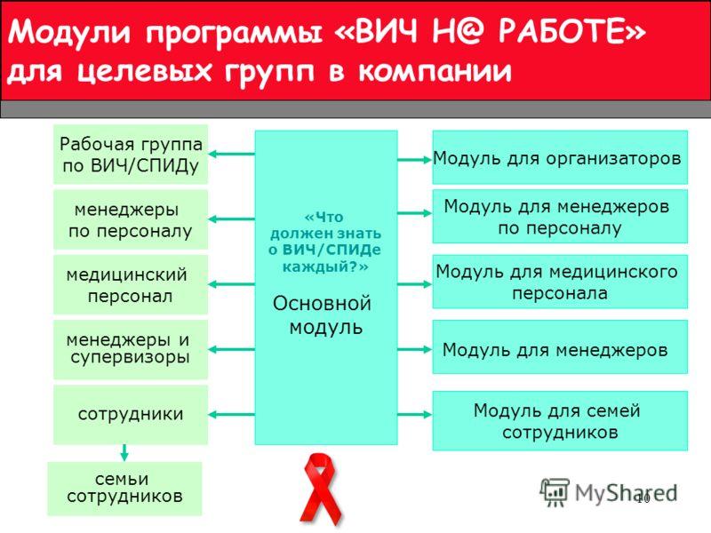 10 Модули программы «ВИЧ Н@ РАБОТЕ» для целевых групп в компании менеджеры по персоналу менеджеры и супервизоры сотрудники медицинский персонал семьи сотрудников «Что должен знать о ВИЧ/СПИДе каждый?» Основной модуль Модуль для менеджеров по персонал