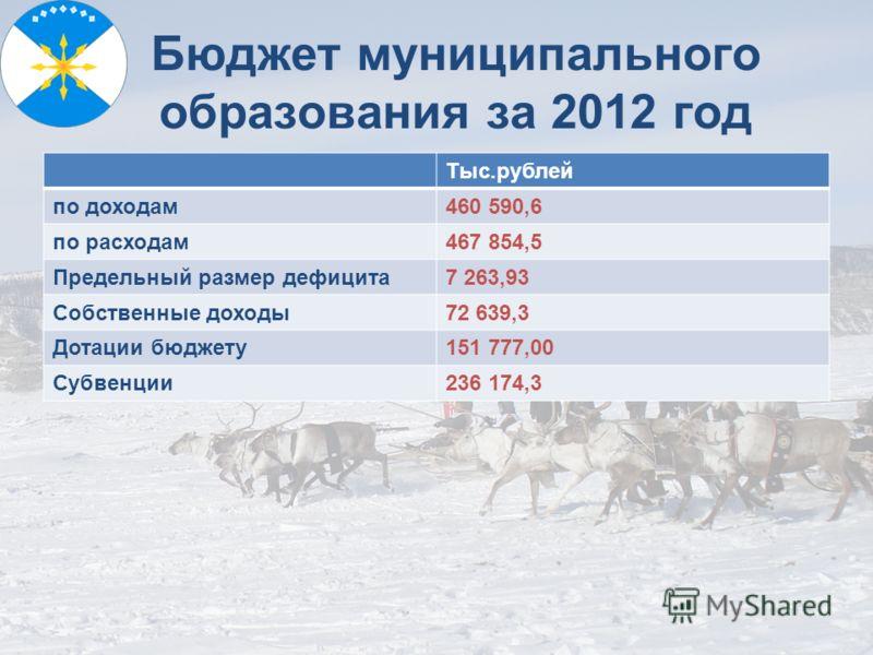 Бюджет муниципального образования за 2012 год Тыс.рублей по доходам460 590,6 по расходам467 854,5 Предельный размер дефицита7 263,93 Собственные доходы72 639,3 Дотации бюджету151 777,00 Субвенции236 174,3