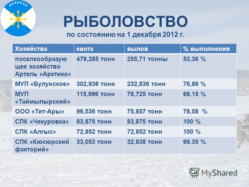 РЫБОЛОВСТВО по состоянию на 1 декабря 2012 г. Хозяйстваквотавылов% выполнения поселкообразую щее хозяйство Артель «Арктика» 479,285 тонн255,71 тонны53,36 % МУП «Булунское»302,936 тонн232,836 тонн76,86 % МУП «Таймылырский» 115,996 тонн76,725 тонн66,15