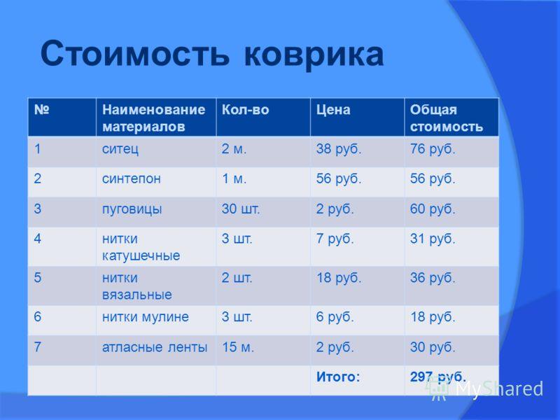 Стоимость коврика Наименование материалов Кол-воЦенаОбщая стоимость 1ситец2 м.38 руб.76 руб. 2синтепон1 м.56 руб. 3пуговицы30 шт.2 руб.60 руб. 4нитки катушечные 3 шт.7 руб.31 руб. 5нитки вязальные 2 шт.18 руб.36 руб. 6нитки мулине3 шт.6 руб.18 руб. 7